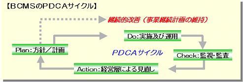 BCMSのPDCAサイクル図
